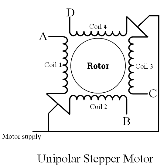 Unipolar stepper motor coils