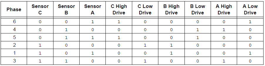 BLDC motor driving sequence