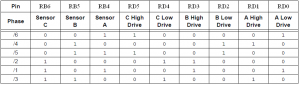 3 Phase BLDC motor drivign sequence table