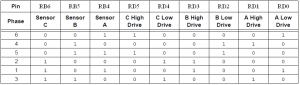 BLDC motor diving sequence table direction 1