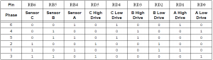 BLDC motor diving sequence table direction 2
