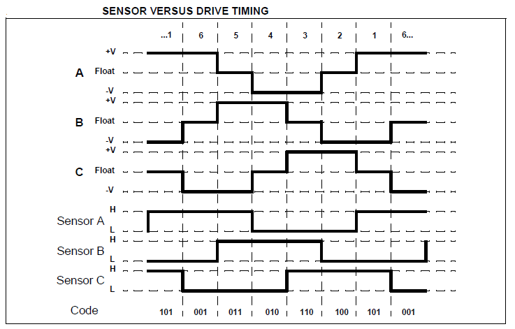3 Phase BLDC motor phases