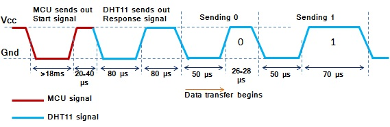 DHT11 sensor timing diagram 2
