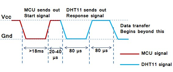 DHT11 sensor timing diagram