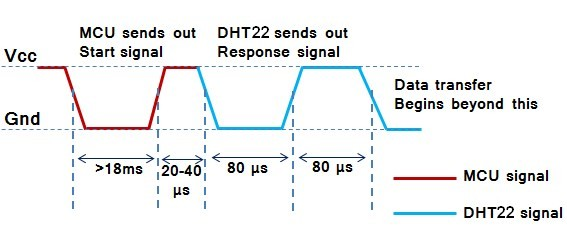 DHT22 RHT03 AM2302 sensor timing