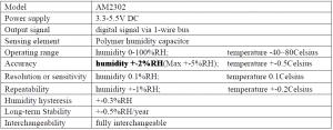 DHT22 sensor characteristics