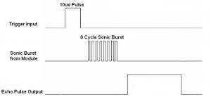 HC-SR04 Ultrasonic sensor signals