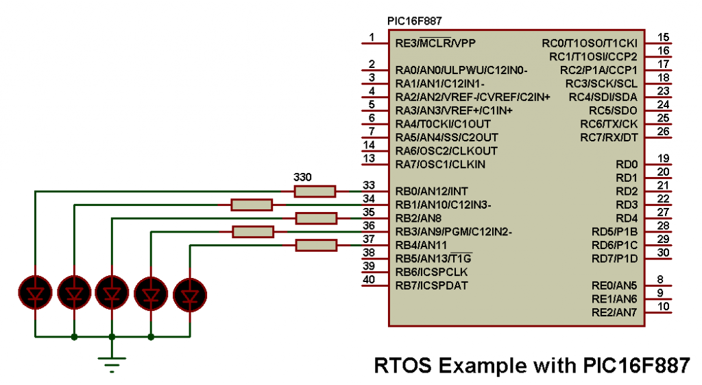 RTOS example Real time operating system circuit