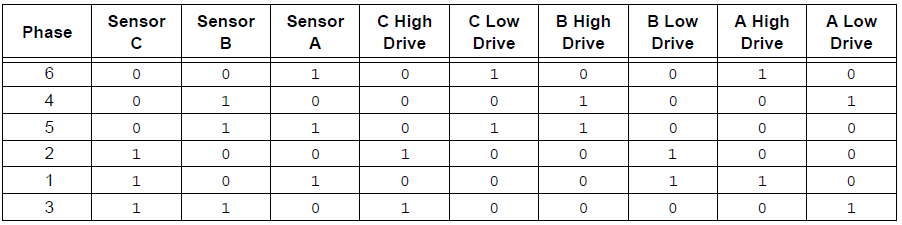 brushless dc motor driving sequence